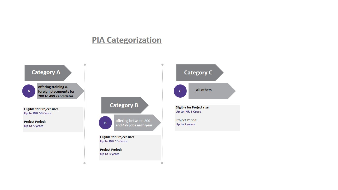 PIA Categorization