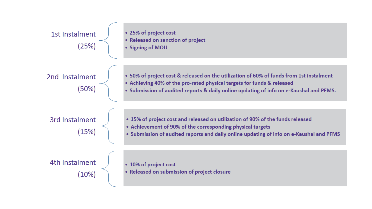 Project funding and investment pattern